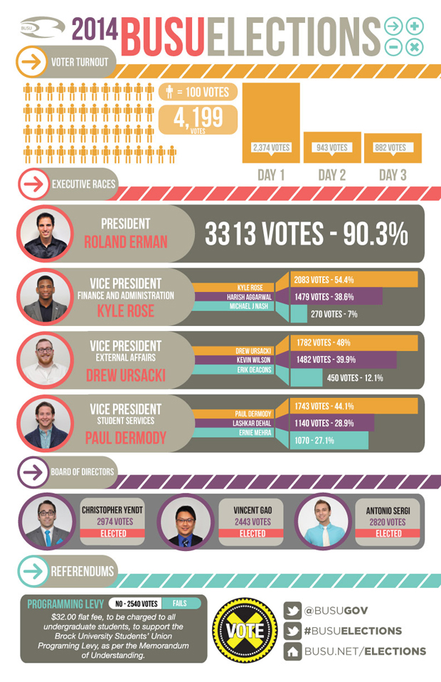 2014 BUSU Elections - Results Infographic-01