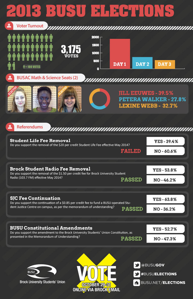 election-results-infographic-01