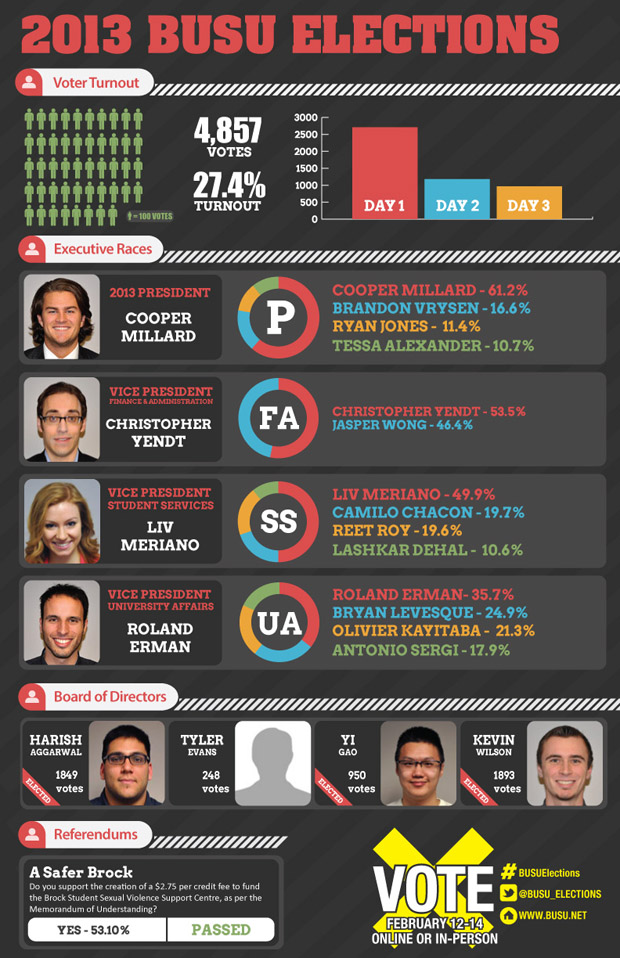 election-results-infographic-web