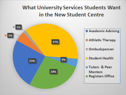 What Students Want in a Student Centre