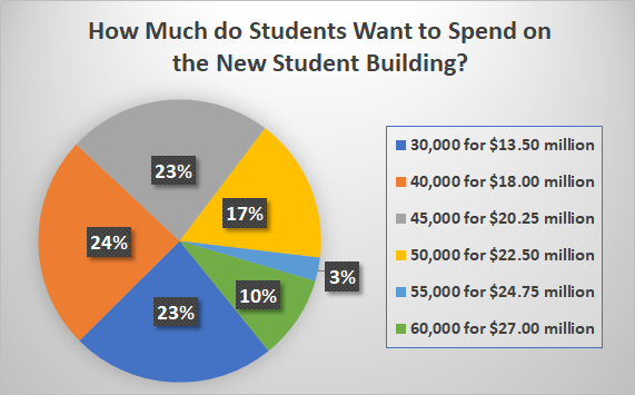 How Much do Students Want to Spend