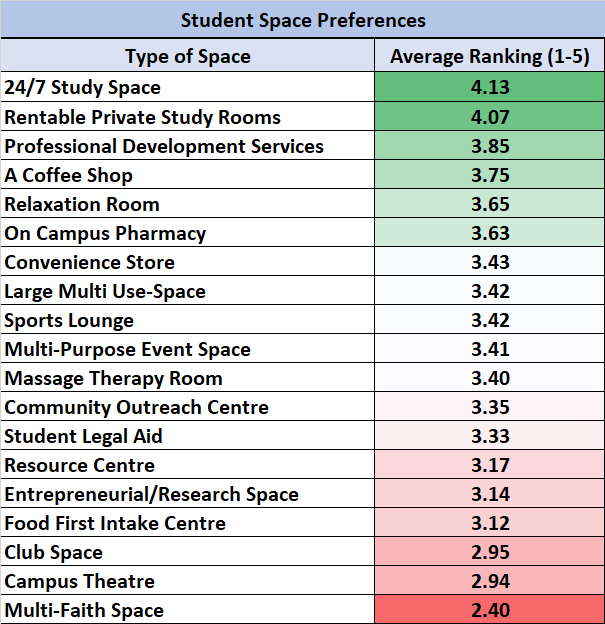 Student Space Preferences